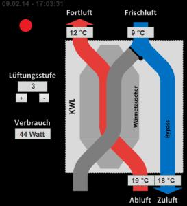 Visualisierung KWL