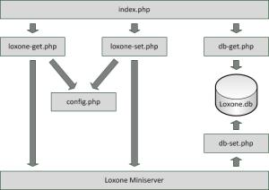 Aufbau Visualisierung mit SQLite