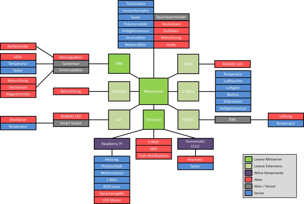 Übersicht Hausautomatisierung Aktoren und Sensoren
