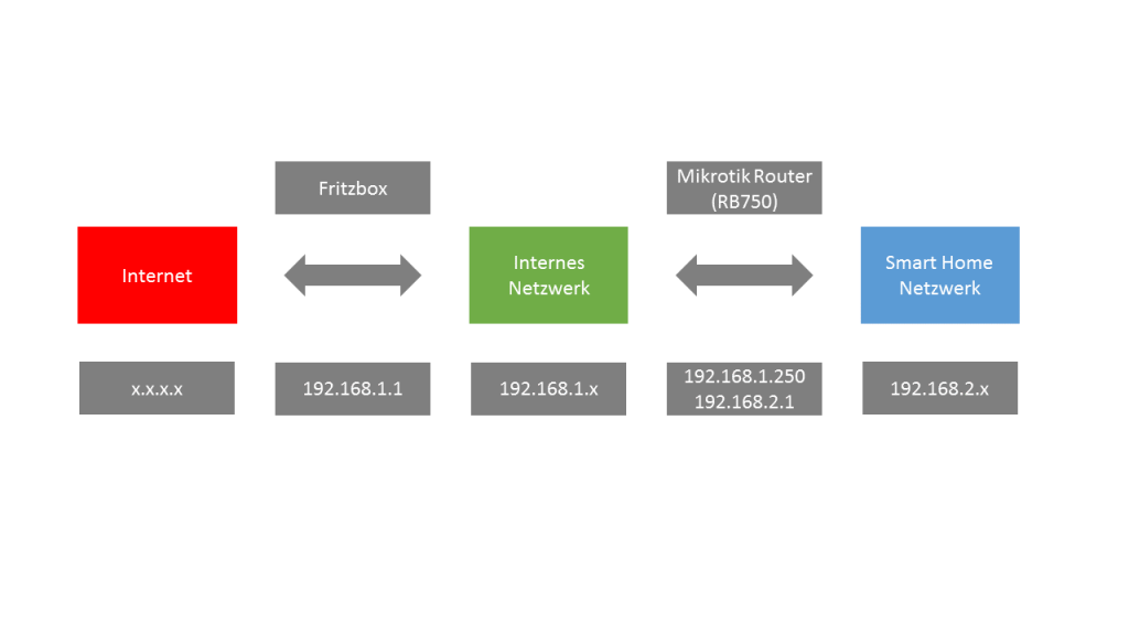 Mikrotik Firewall Übersicht