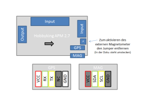 u-blox NEO-M8N GPS + HMC5983 Compass am APM 2.7 -Pins