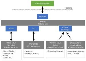 Arduino Smart Home Overview
